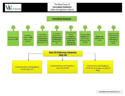 Immediate Relatives flowchart created by Tahmina Watson