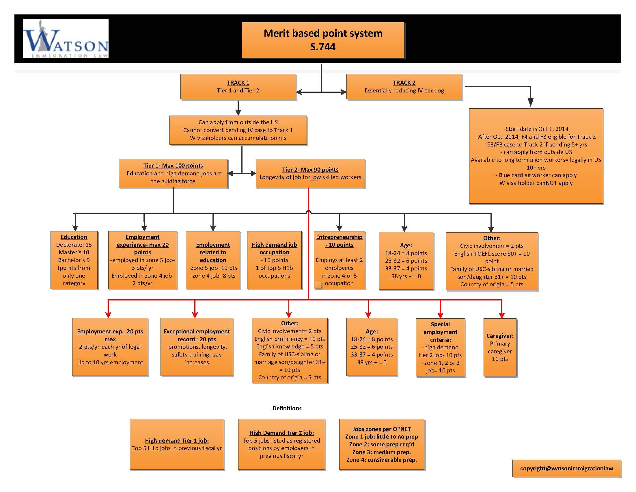 Oh Law Firm >> Latest Immigration News Uscis Visa Bulletin Prediction For 2013 .html | Autos Weblog