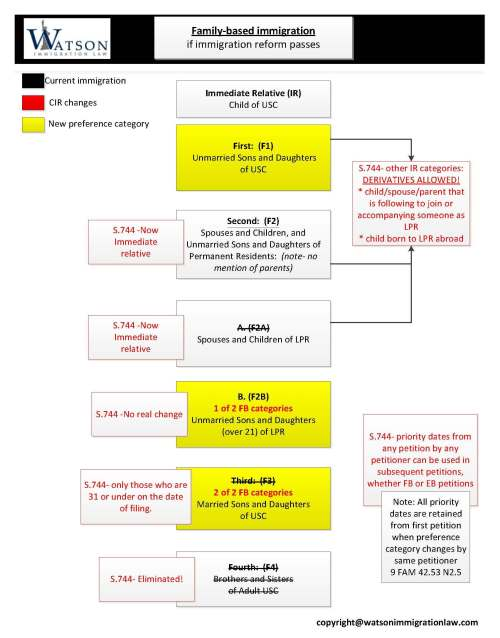 Family-based immigration changes flowchart created by Tahmina Watson